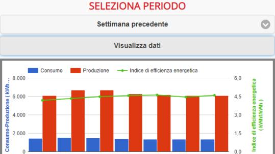 FireShot Capture 14 - graficoConsumoSpecificoMobile_ - http___mec-seienergie.it_index.php